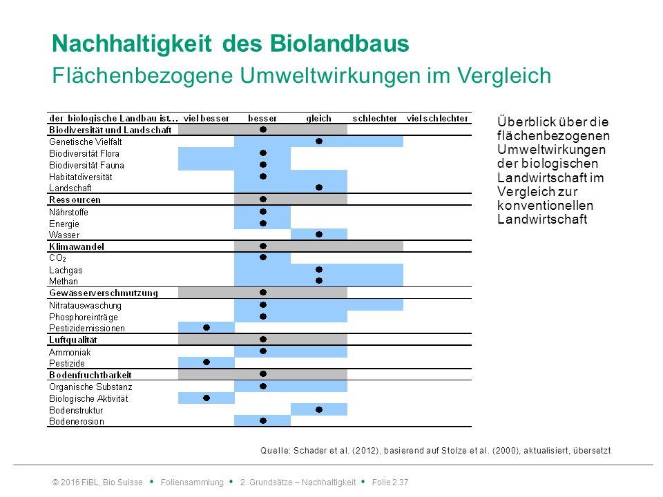Nachhaltigkeit des Biolandbaus Flächenbezogene Umweltwirkungen im Vergleich Quelle: Schader et al.