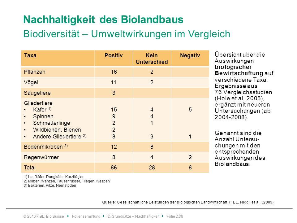 Nachhaltigkeit des Biolandbaus Biodiversität – Umweltwirkungen im Vergleich Quelle: Gesellschaftliche Leistungen der biologischen Landwirtschaft, FiBL, Niggli et al.
