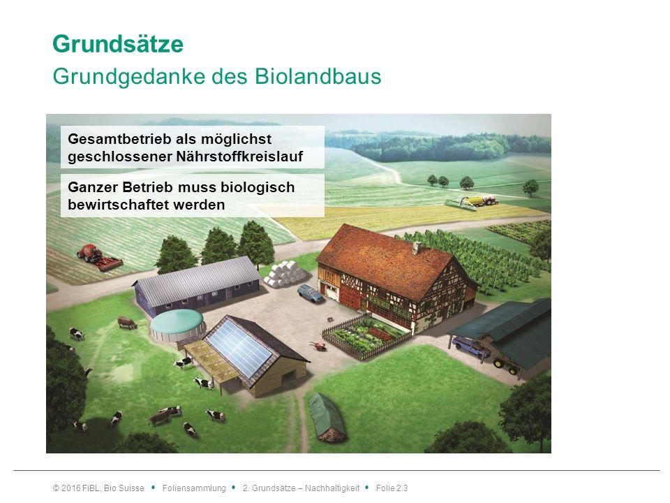 Grundsätze Grundgedanke des Biolandbaus © 2016 FiBL, Bio Suisse Foliensammlung 2.