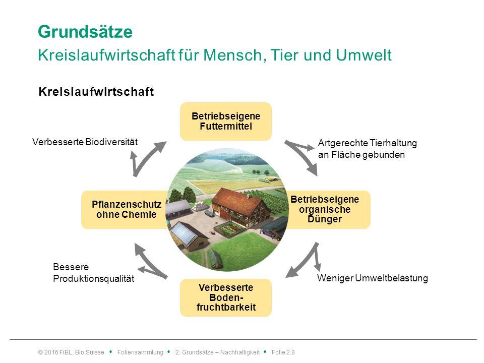 Nachhaltigkeit in der Landwirtschaft Rolle der Landwirtschaft im Kontext des Klimawandels Grafik: nach Flessa 2008, angepasst FiBL 2015 © 2016 FiBL, Bio Suisse Foliensammlung 2.