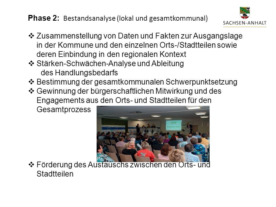 Phase 2: Bestandsanalyse (lokal und gesamtkommunal)  Zusammenstellung von Daten und Fakten zur Ausgangslage in der Kommune und den einzelnen Orts-/Stadtteilen sowie deren Einbindung in den regionalen Kontext  Stärken-Schwächen-Analyse und Ableitung des Handlungsbedarfs  Bestimmung der gesamtkommunalen Schwerpunktsetzung  Gewinnung der bürgerschaftlichen Mitwirkung und des Engagements aus den Orts- und Stadtteilen für den Gesamtprozess  Förderung des Austauschs zwischen den Orts- und Stadtteilen