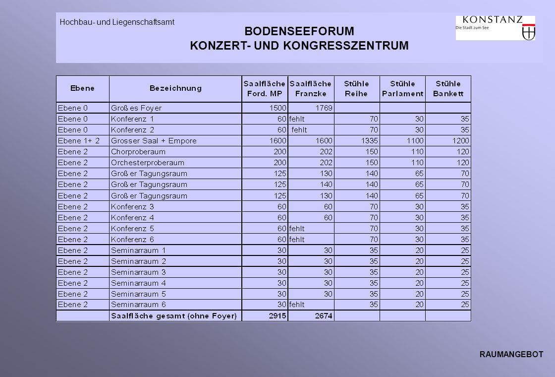 BODENSEEFORUM KONZERT- UND KONGRESSZENTRUM Hochbau- und Liegenschaftsamt RAUMANGEBOT