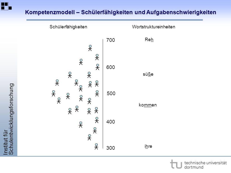 Institut für Schulentwicklungsforschung Kompetenzmodell – Schülerfähigkeiten und Aufgabenschwierigkeiten 300 400 500 600 700 WortstruktureinheitenSchülerfähigkeiten ihre kommen süße Reh