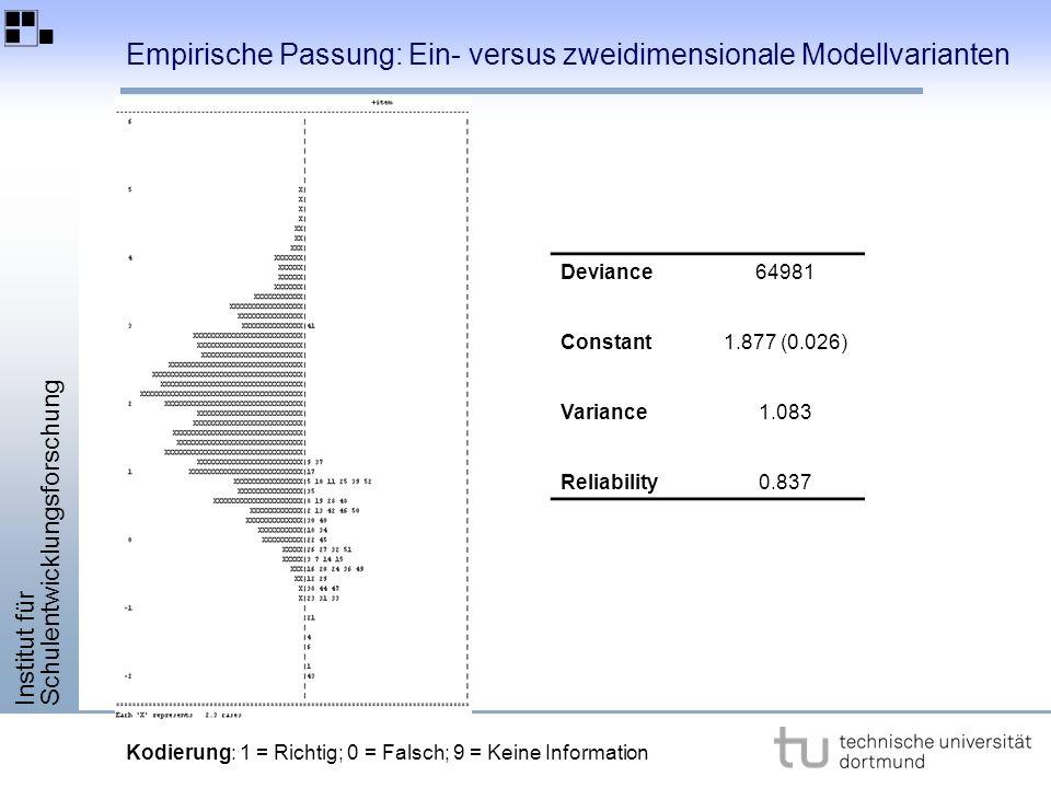 Institut für Schulentwicklungsforschung Deviance64981 Constant1.877 (0.026) Variance1.083 Reliability0.837 Kodierung: 1 = Richtig; 0 = Falsch; 9 = Keine Information Empirische Passung: Ein- versus zweidimensionale Modellvarianten