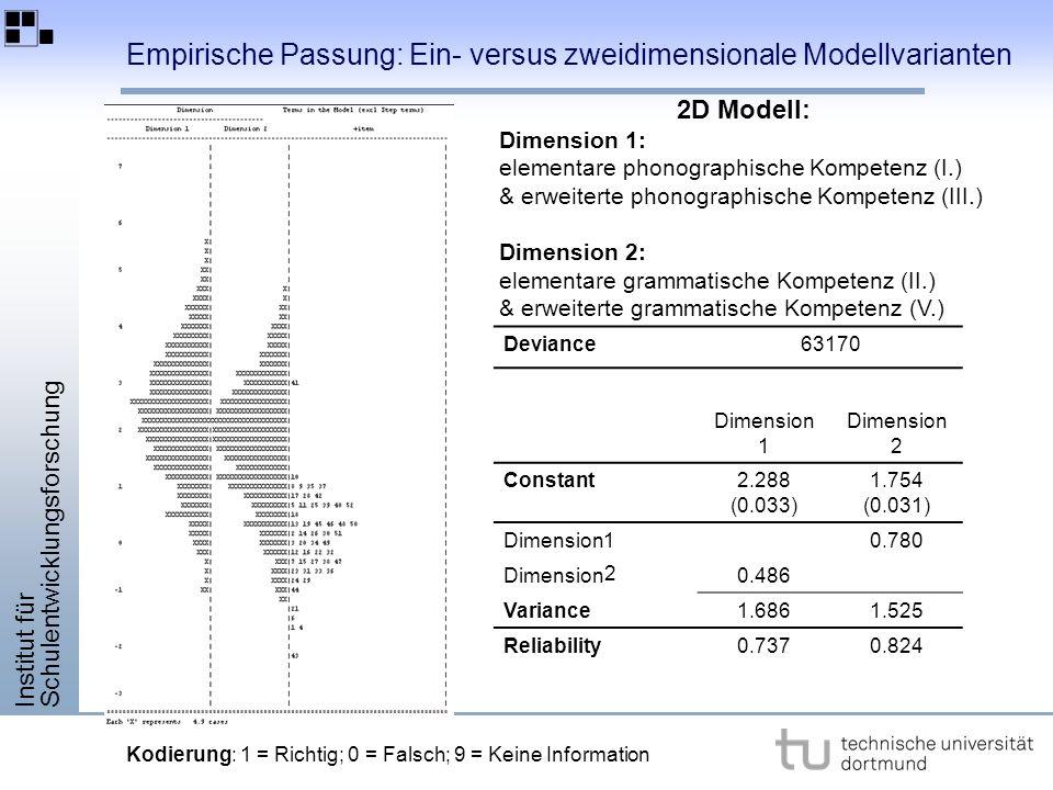 Institut für Schulentwicklungsforschung Empirische Passung: Ein- versus zweidimensionale Modellvarianten Deviance63170 Dimension 1 Dimension 2 Constant2.288 (0.033) 1.754 (0.031) Dimension0.780 Dimension0.486 Variance1.6861.525 Reliability0.7370.824 2D Modell: Dimension 1: elementare phonographische Kompetenz (I.) & erweiterte phonographische Kompetenz (III.) Dimension 2: elementare grammatische Kompetenz (II.) & erweiterte grammatische Kompetenz (V.) Kodierung: 1 = Richtig; 0 = Falsch; 9 = Keine Information 2 1
