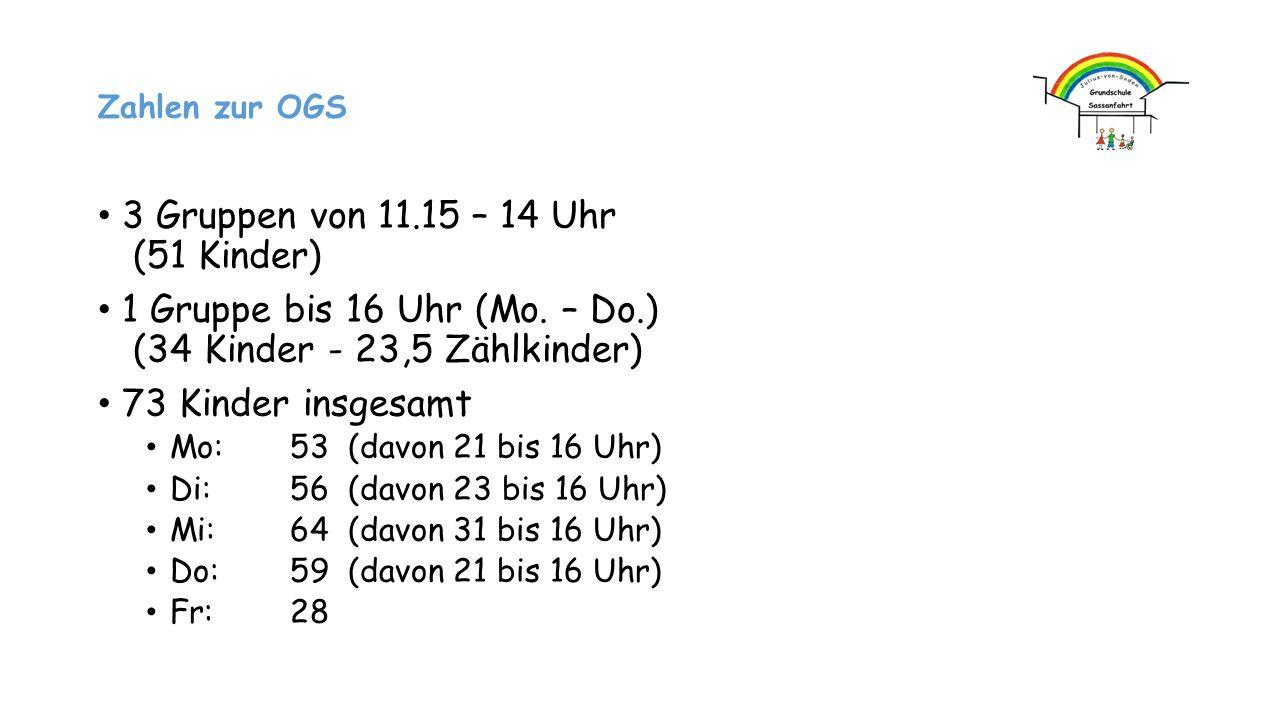 Zahlen zur OGS 3 Gruppen von 11.15 – 14 Uhr (51 Kinder) 1 Gruppe bis 16 Uhr (Mo. – Do.) (34 Kinder - 23,5 Zählkinder) 73 Kinder insgesamt Mo: 53 (davo
