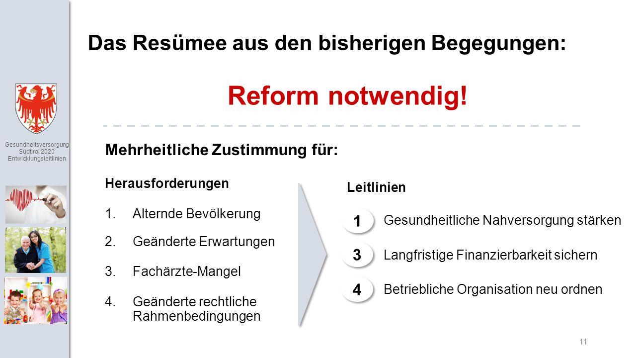 Gesundheitsversorgung Südtirol 2020 Entwicklungsleitlinien 11 Das Resümee aus den bisherigen Begegungen: Herausforderungen 1.Alternde Bevölkerung 2.Geänderte Erwartungen 3.Fachärzte-Mangel 4.Geänderte rechtliche Rahmenbedingungen Leitlinien Gesundheitliche Nahversorgung stärken Langfristige Finanzierbarkeit sichern Betriebliche Organisation neu ordnen Reform notwendig.