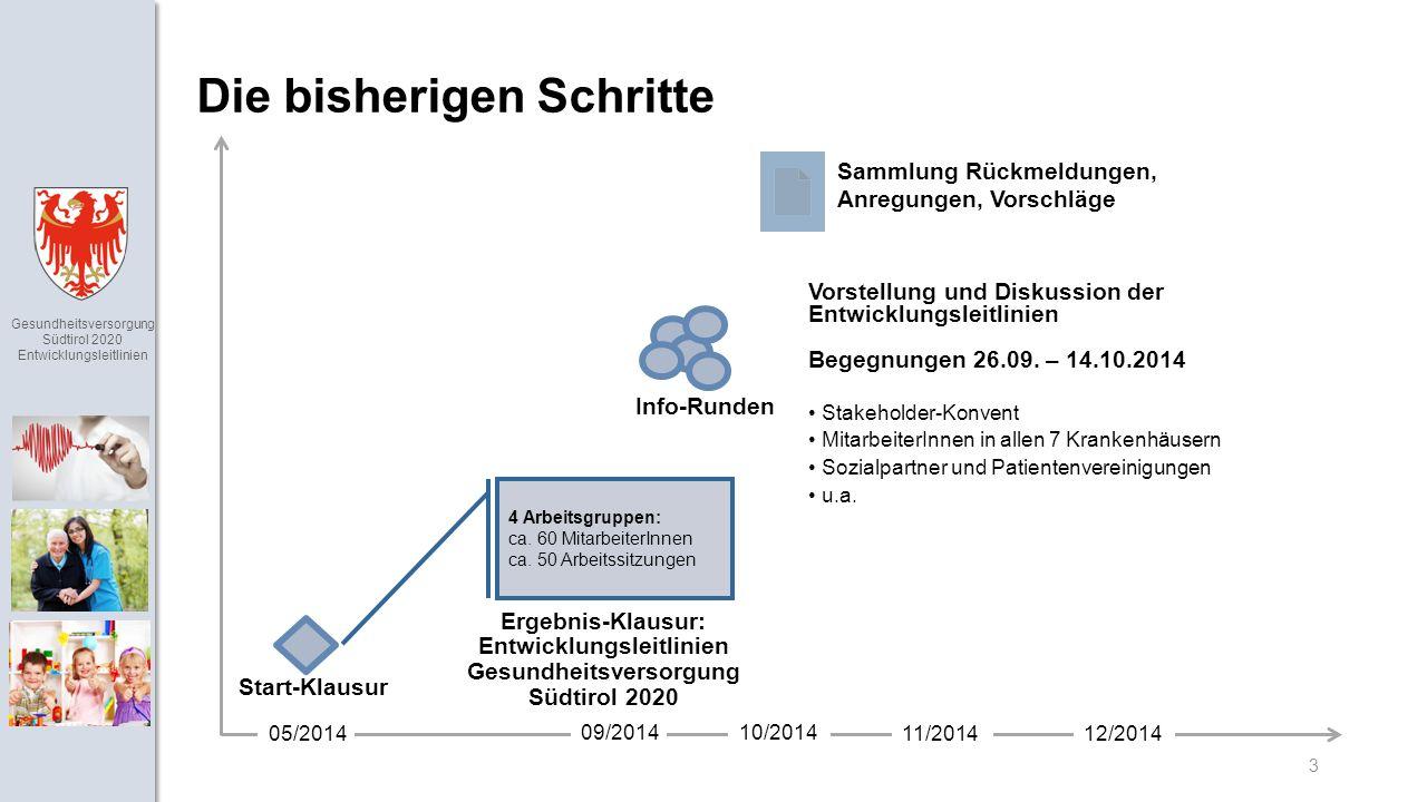 Gesundheitsversorgung Südtirol 2020 Entwicklungsleitlinien 3 Die bisherigen Schritte 05/2014 09/201410/2014 11/2014 Info-Runden Vorstellung und Diskussion der Entwicklungsleitlinien Begegnungen 26.09.