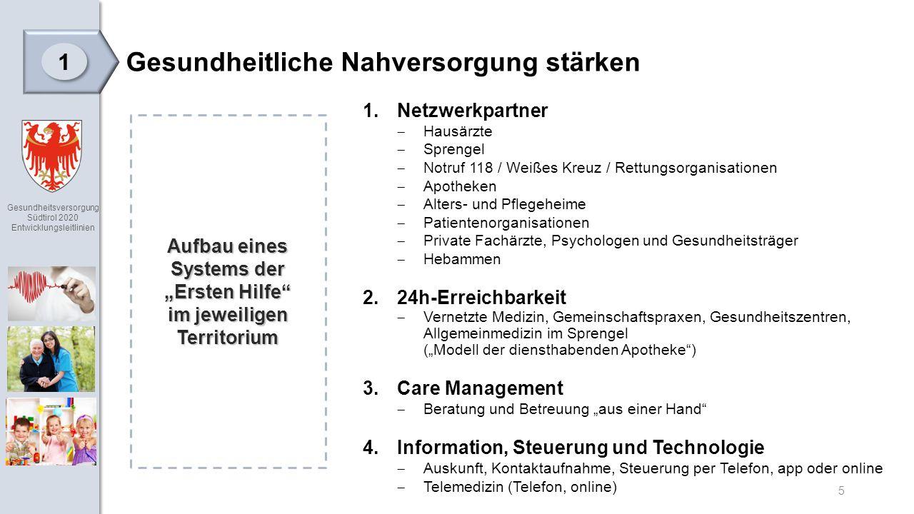 """Gesundheitsversorgung Südtirol 2020 Entwicklungsleitlinien 5 Gesundheitliche Nahversorgung stärken Aufbau eines Systems der """"Ersten Hilfe im jeweiligen Territorium 1.Netzwerkpartner  Hausärzte  Sprengel  Notruf 118 / Weißes Kreuz / Rettungsorganisationen  Apotheken  Alters- und Pflegeheime  Patientenorganisationen  Private Fachärzte, Psychologen und Gesundheitsträger  Hebammen 2.24h-Erreichbarkeit  Vernetzte Medizin, Gemeinschaftspraxen, Gesundheitszentren, Allgemeinmedizin im Sprengel (""""Modell der diensthabenden Apotheke ) 3.Care Management  Beratung und Betreuung """"aus einer Hand 4.Information, Steuerung und Technologie  Auskunft, Kontaktaufnahme, Steuerung per Telefon, app oder online  Telemedizin (Telefon, online) 1 1"""