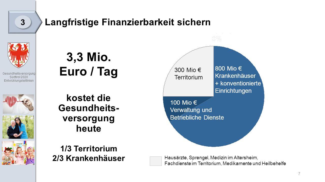 Gesundheitsversorgung Südtirol 2020 Entwicklungsleitlinien 7 Langfristige Finanzierbarkeit sichern 3 3 3,3 Mio.