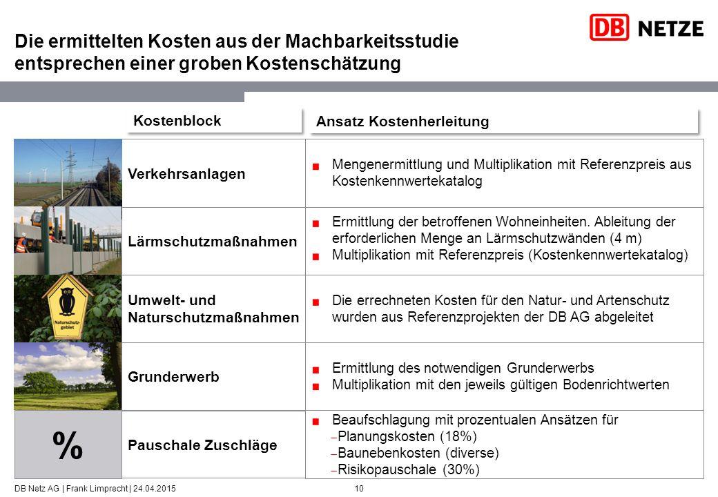 Die ermittelten Kosten aus der Machbarkeitsstudie entsprechen einer groben Kostenschätzung DB Netz AG | Frank Limprecht | 24.04.201510 Verkehrsanlagen