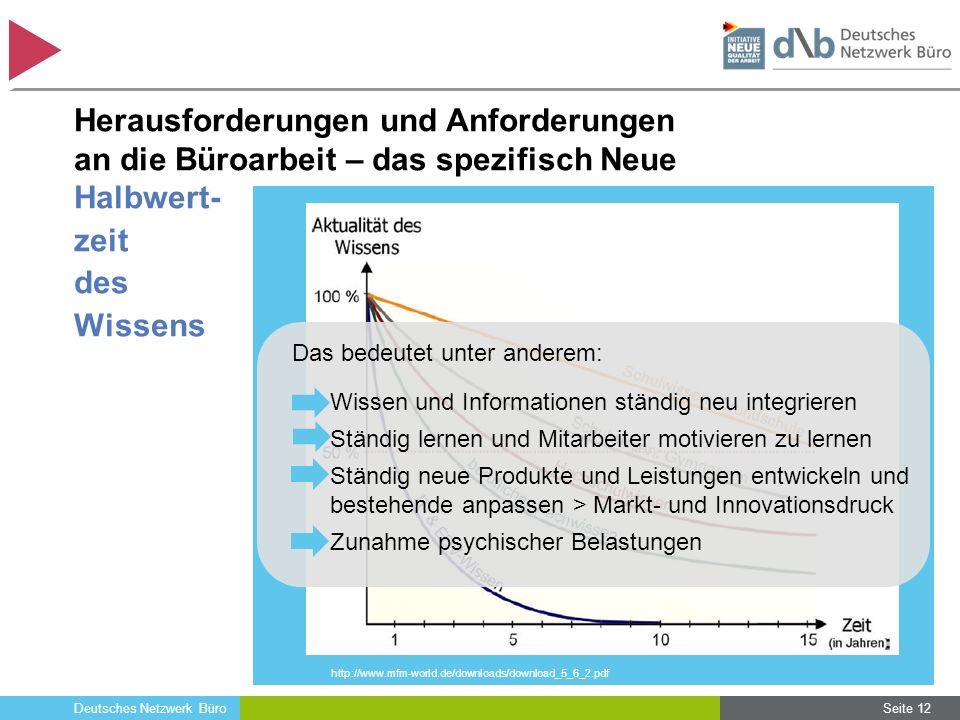 Deutsches Netzwerk Büro Herausforderungen und Anforderungen an die Büroarbeit – das spezifisch Neue http://www.mfm-world.de/downloads/download_5_6_2.p