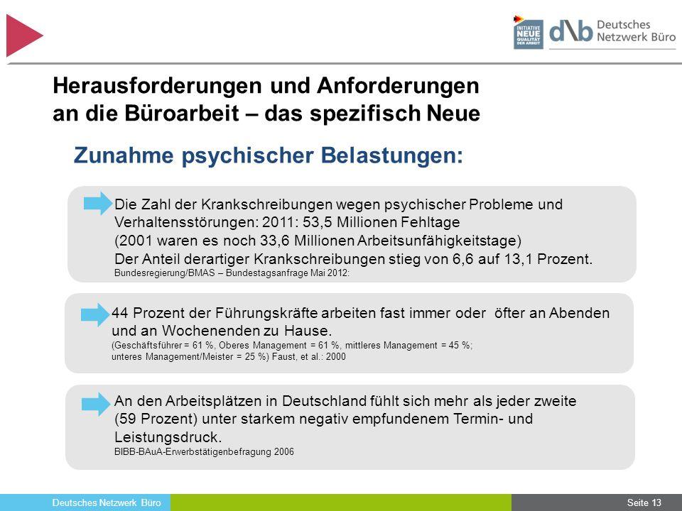 Deutsches Netzwerk Büro Herausforderungen und Anforderungen an die Büroarbeit – das spezifisch Neue 44 Prozent der Führungskräfte arbeiten fast immer