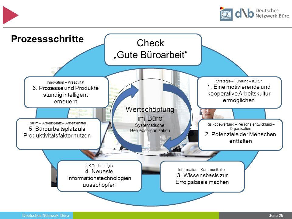 Deutsches Netzwerk Büro Seite 26 Prozessschritte Wertschöpfung im Büro Systematische Betriebsorganisation Strategie – Führung – Kultur 1. Eine motivie