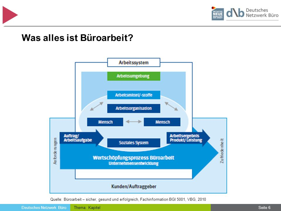 Deutsches Netzwerk Büro Was alles ist Büroarbeit? Thema: KapitelSeite 6 Quelle: Büroarbeit – sicher, gesund und erfolgreich, Fachinformation BGI 5001,