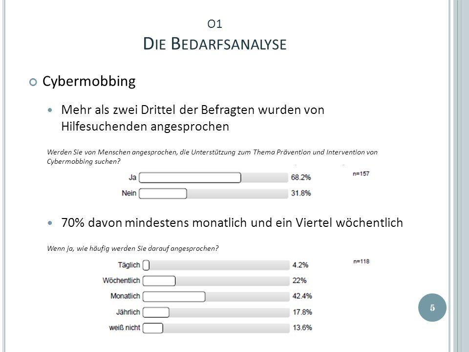 O1 D IE B EDARFSANALYSE Cybermobbing Mehr als zwei Drittel der Befragten wurden von Hilfesuchenden angesprochen Werden Sie von Menschen angesprochen, die Unterstützung zum Thema Prävention und Intervention von Cybermobbing suchen.