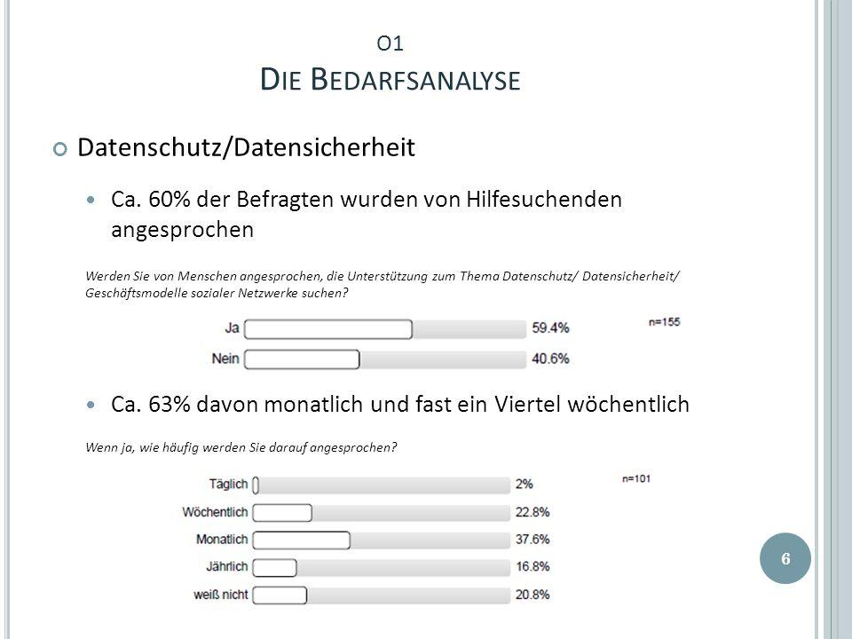 O1 D IE B EDARFSANALYSE Datenschutz/Datensicherheit Ca. 60% der Befragten wurden von Hilfesuchenden angesprochen Werden Sie von Menschen angesprochen,