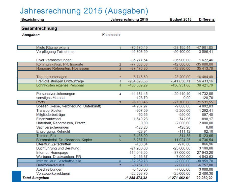 Jahresrechnung 2015 Vorstellung / Verabschiedung Jahresrechnung 2015 Jahresbericht 2015 Jahresrechnung 2015 (Ausgaben)
