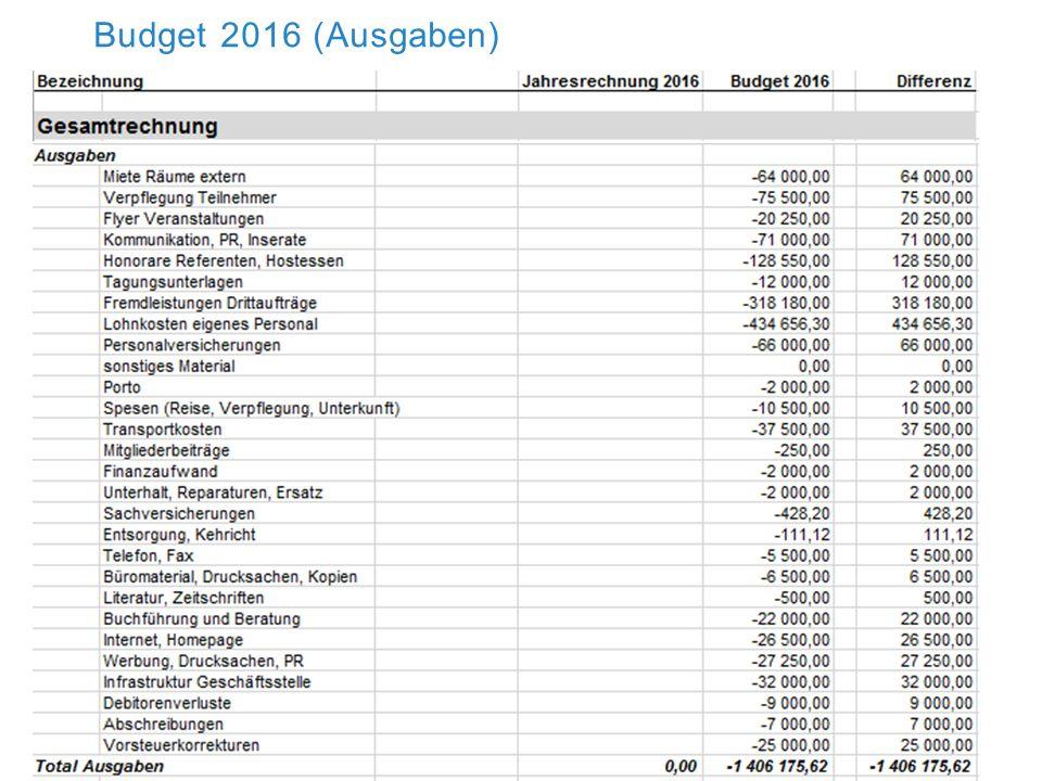 Budget 2016 (Einnahmen) Budget 2016
