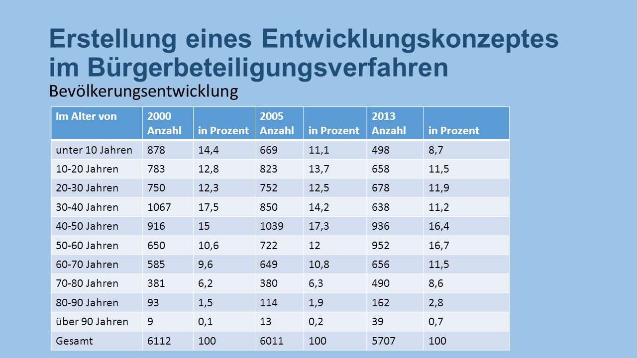 Erstellung eines Entwicklungskonzeptes im Bürgerbeteiligungsverfahren Bevölkerungsentwicklung Im Alter von2000 Anzahlin Prozent 2005 Anzahlin Prozent 2013 Anzahlin Prozent unter 10 Jahren87814,466911,14988,7 10-20 Jahren78312,882313,765811,5 20-30 Jahren75012,375212,567811,9 30-40 Jahren106717,585014,263811,2 40-50 Jahren91615103917,393616,4 50-60 Jahren65010,67221295216,7 60-70 Jahren5859,664910,865611,5 70-80 Jahren3816,23806,34908,6 80-90 Jahren931,51141,91622,8 über 90 Jahren90,1130,2390,7 Gesamt611210060111005707100