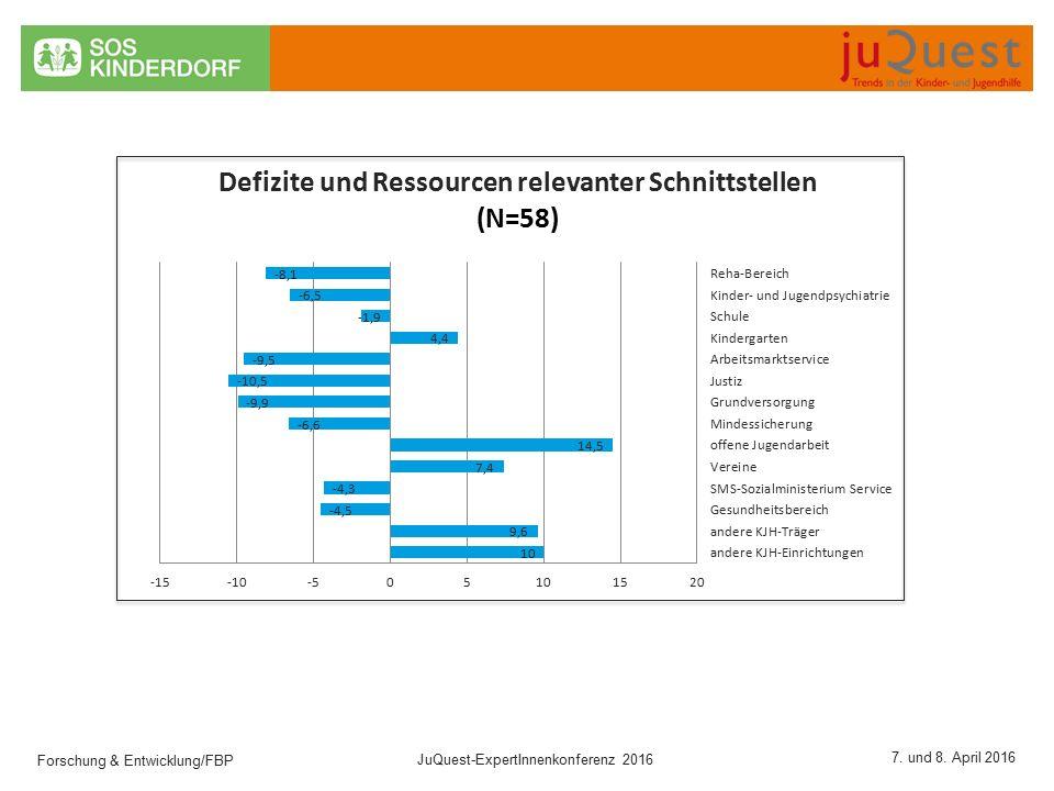 Forschung & Entwicklung/FBP JuQuest-ExpertInnenkonferenz 2016 7. und 8. April 2016