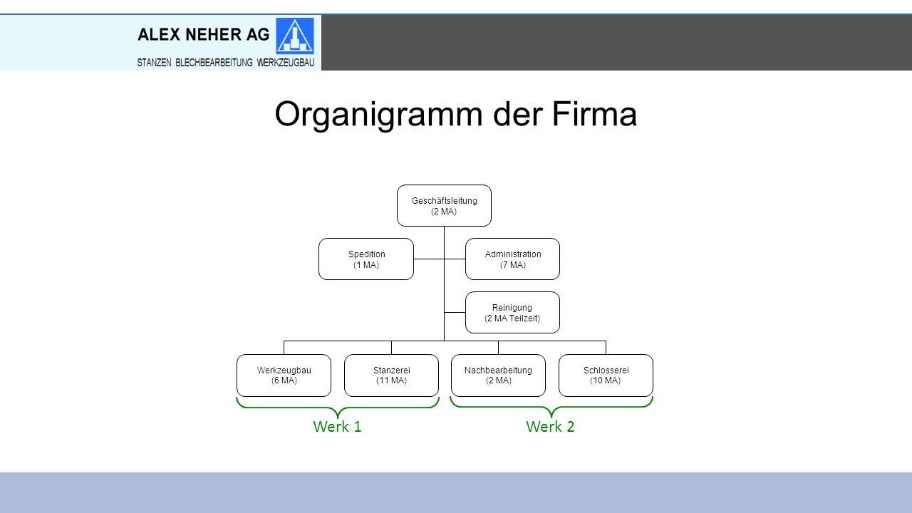 Organigramm der Firma Werk 1Werk 2 Geschäftsleitung (2 MA) Administration (7 MA) Reinigung (2 MA Teilzeit) Spedition (1 MA) Werkzeugbau (6 MA) Stanzerei (11 MA) Nachbearbeitung (2 MA) Schlosserei (10 MA)