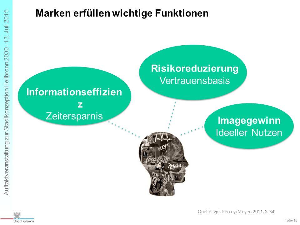 Auftaktveranstaltung zur Stadtkonzeption Heilbronn 2030 - 13. Juli 2015 Marken erfüllen wichtige Funktionen Folie 15 Risikoreduzierung Vertrauensbasis