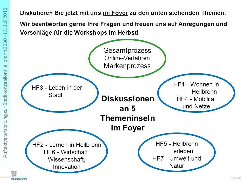 Auftaktveranstaltung zur Stadtkonzeption Heilbronn 2030 - 13. Juli 2015 Gesamtprozess Online-Verfahren Markenprozess HF5 - Heilbronn erleben HF7 - Umw