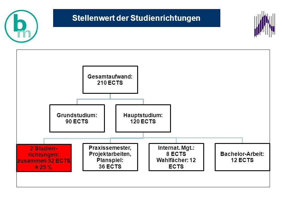 Gesamtaufwand: 210 ECTS Grundstudium: 90 ECTS Hauptstudium: 120 ECTS 2 Studien- richtungen: zusammen 52 ECTS = 25 % Praxissemester, Projektarbeiten, Planspiel: 36 ECTS Internat.