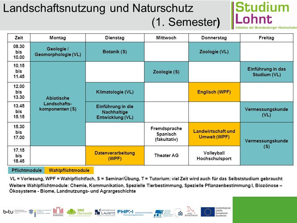 Landschaftsnutzung und Naturschutz (1.