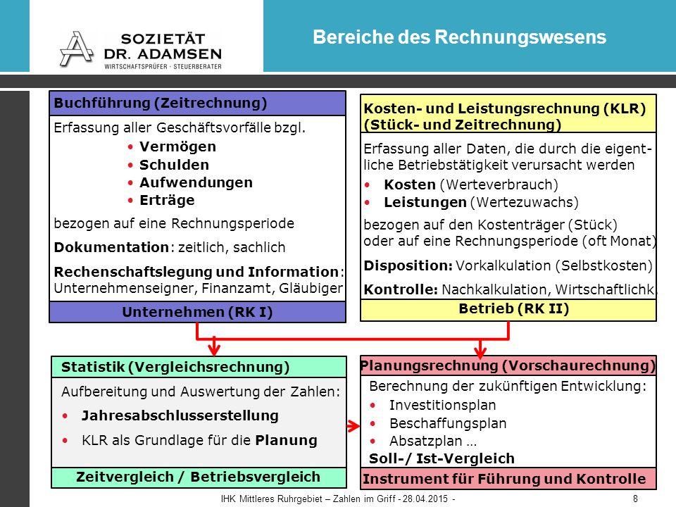 Bereiche des Rechnungswesens Buchführung (Zeitrechnung) Erfassung aller Geschäftsvorfälle bzgl.
