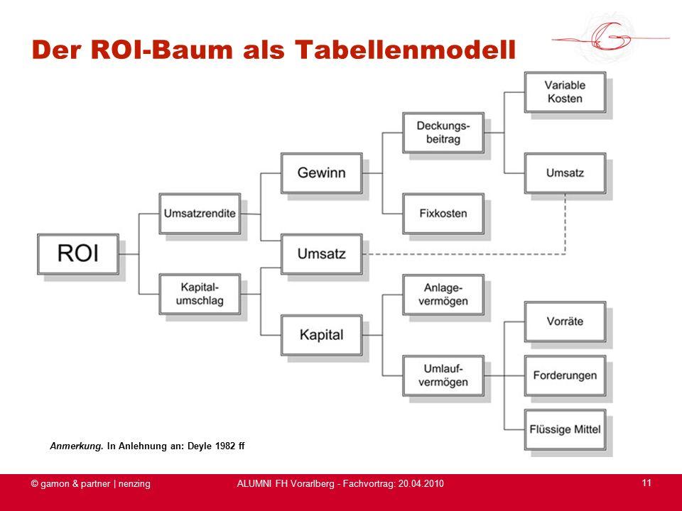 ALUMNI FH Vorarlberg - Fachvortrag: 20.04.2010 © gamon & partner | nenzing 11 Der ROI-Baum als Tabellenmodell Anmerkung.