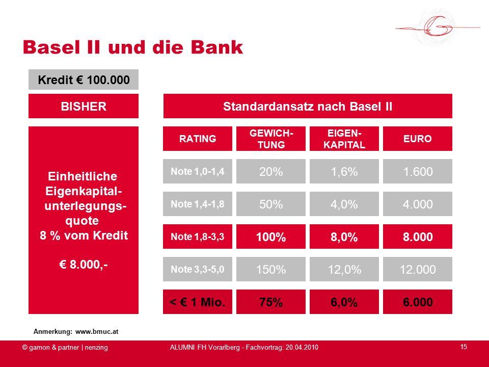 ALUMNI FH Vorarlberg - Fachvortrag: 20.04.2010 © gamon & partner | nenzing 15 Basel II und die Bank BISHER Einheitliche Eigenkapital- unterlegungs- quote 8 % vom Kredit € 8.000,- Standardansatz nach Basel II Note 1,0-1,4 20%1,6%1.600 Note 1,4-1,8 50%4,0%4.000 Note 1,8-3,3 100%8,0%8.000 Note 3,3-5,0 150%12,0%12.000 < € 1 Mio.75%6,0%6.000 RATING GEWICH- TUNG EIGEN- KAPITAL EURO Kredit € 100.000 Anmerkung: www.bmuc.at