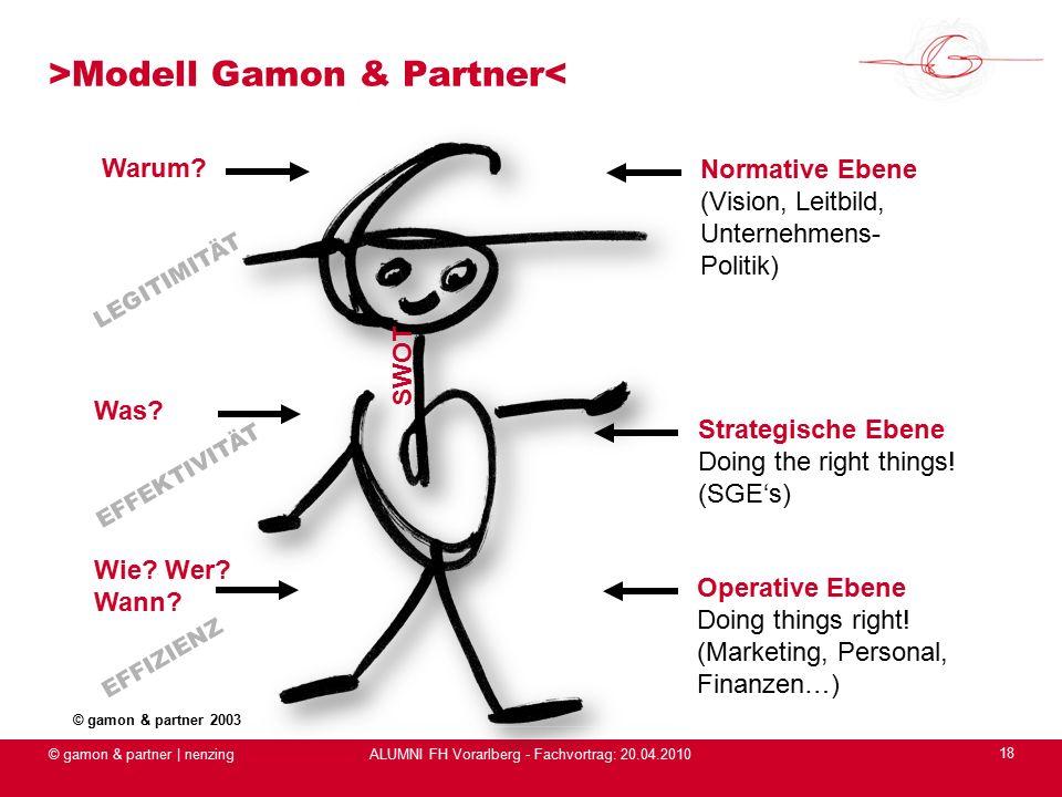 ALUMNI FH Vorarlberg - Fachvortrag: 20.04.2010 >Modell Gamon & Partner< © gamon & partner | nenzing 18 Strategische Ebene Doing the right things.