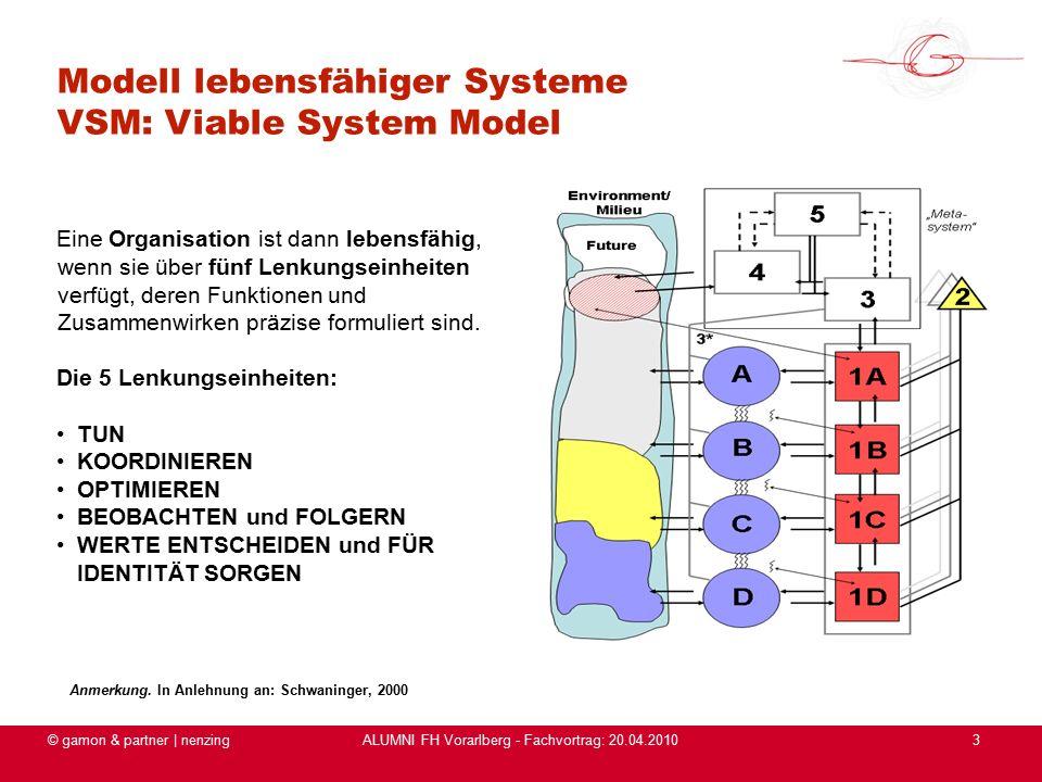 ALUMNI FH Vorarlberg - Fachvortrag: 20.04.2010 © gamon & partner | nenzing3 Modell lebensfähiger Systeme VSM: Viable System Model Eine Organisation ist dann lebensfähig, wenn sie über fünf Lenkungseinheiten verfügt, deren Funktionen und Zusammenwirken präzise formuliert sind.