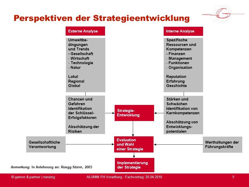ALUMNI FH Vorarlberg - Fachvortrag: 20.04.2010 © gamon & partner | nenzing5 Perspektiven der Strategieentwicklung Anmerkung.