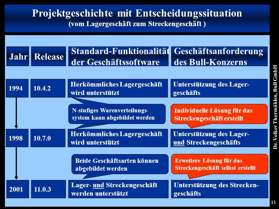 Dr. Volker Thormählen, Bull GmbH 11 Projektgeschichte mit Entscheidungssituation (vom Lagergeschäft zum Streckengeschäft ) Jahr Standard-Funktionalitä