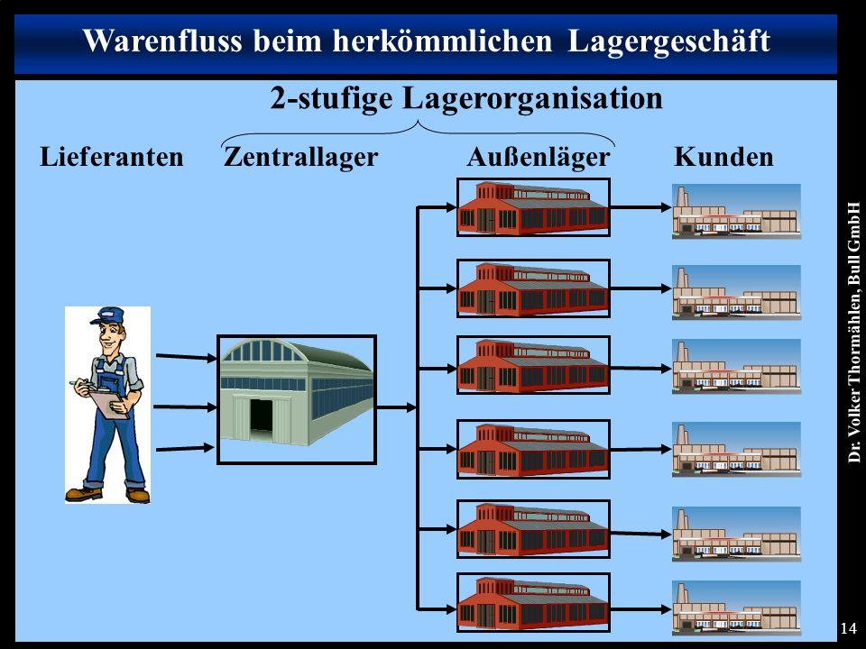 Dr. Volker Thormählen, Bull GmbH 14 LieferantenAußenläger Außenlager ZentrallagerKunden 2-stufige Lagerorganisation Warenfluss beim herkömmlichen Lage