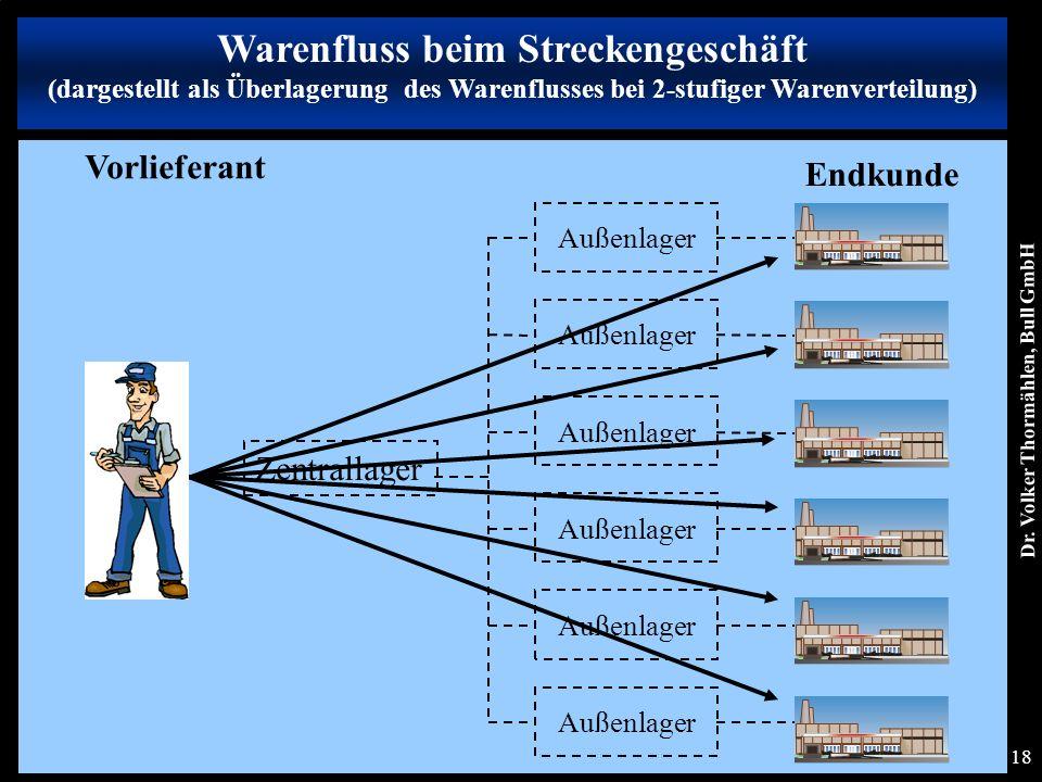 Dr. Volker Thormählen, Bull GmbH 18 Warenfluss beim Streckengeschäft (dargestellt als Überlagerung des Warenflusses bei 2-stufiger Warenverteilung) Au