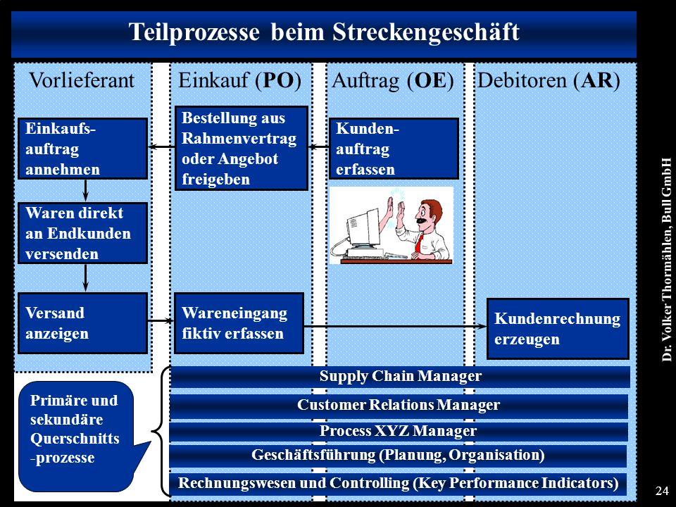 Dr. Volker Thormählen, Bull GmbH 24 Teilprozesse beim Streckengeschäft Debitoren (AR) Bestellung aus Rahmenvertrag oder Angebot freigeben Einkaufs- au