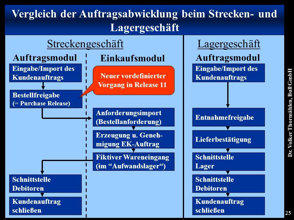Dr. Volker Thormählen, Bull GmbH 25 Streckengeschäft Auftragsmodul Einkaufsmodul Lagergeschäft Eingabe/Import des Kundenauftrags Bestellfreigabe (= Pu