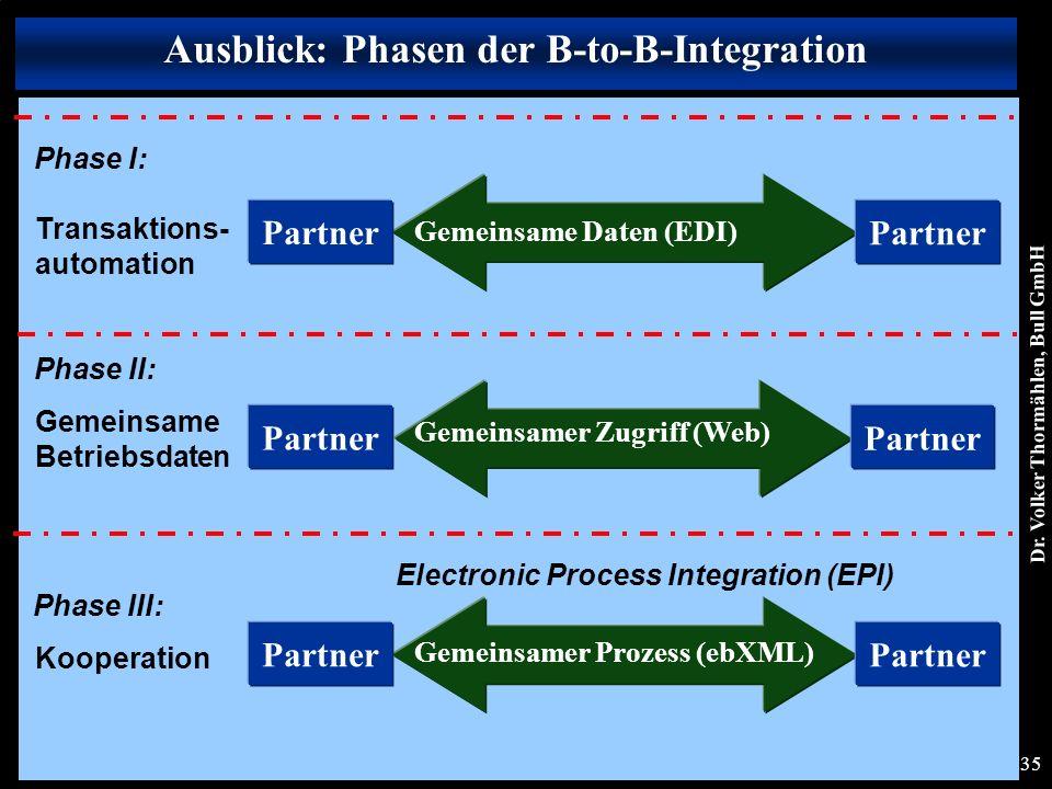 Dr. Volker Thormählen, Bull GmbH 35 Phase I: Transaktions- automation Phase II: Gemeinsame Betriebsdaten Phase III: Kooperation Ausblick: Phasen der B