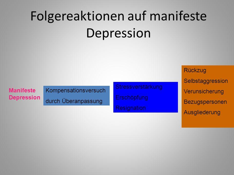 Folgereaktionen auf manifeste Depression Manifeste Depression Kompensationsversuch durch Überanpassung Stressverstärkung Erschöpfung Resignation Rückzug Selbstaggression Verunsicherung Bezugspersonen Ausgliederung