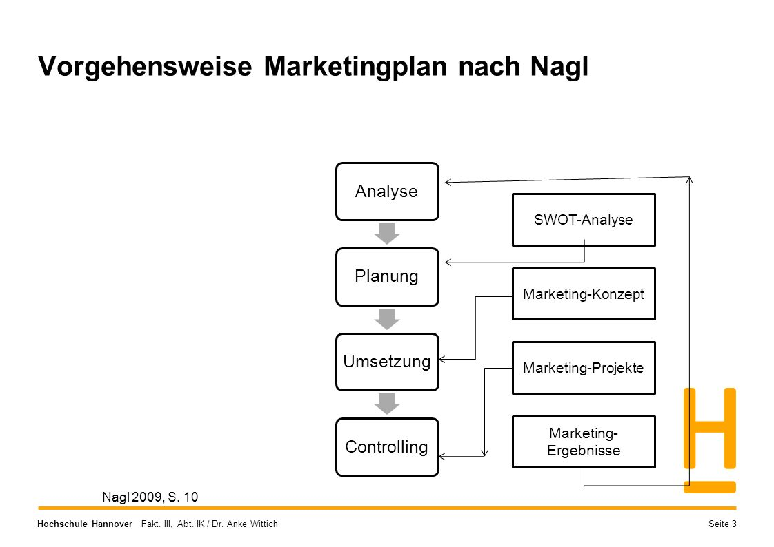 Hochschule Hannover Fakt.III, Abt. IK / Dr. Anke Wittich Wie unterscheiden wir uns.