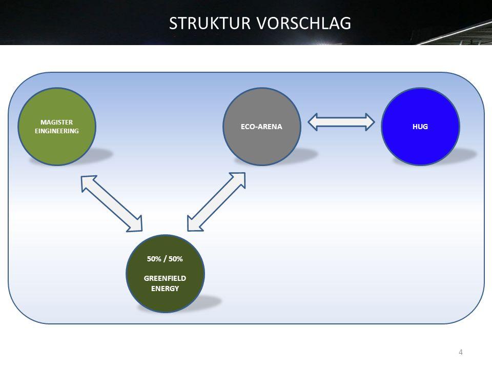 STRUKTUR VORSCHLAG 4 MAGISTER EINGINEERING 50% / 50% GREENFIELD ENERGY ECO-ARENAHUG