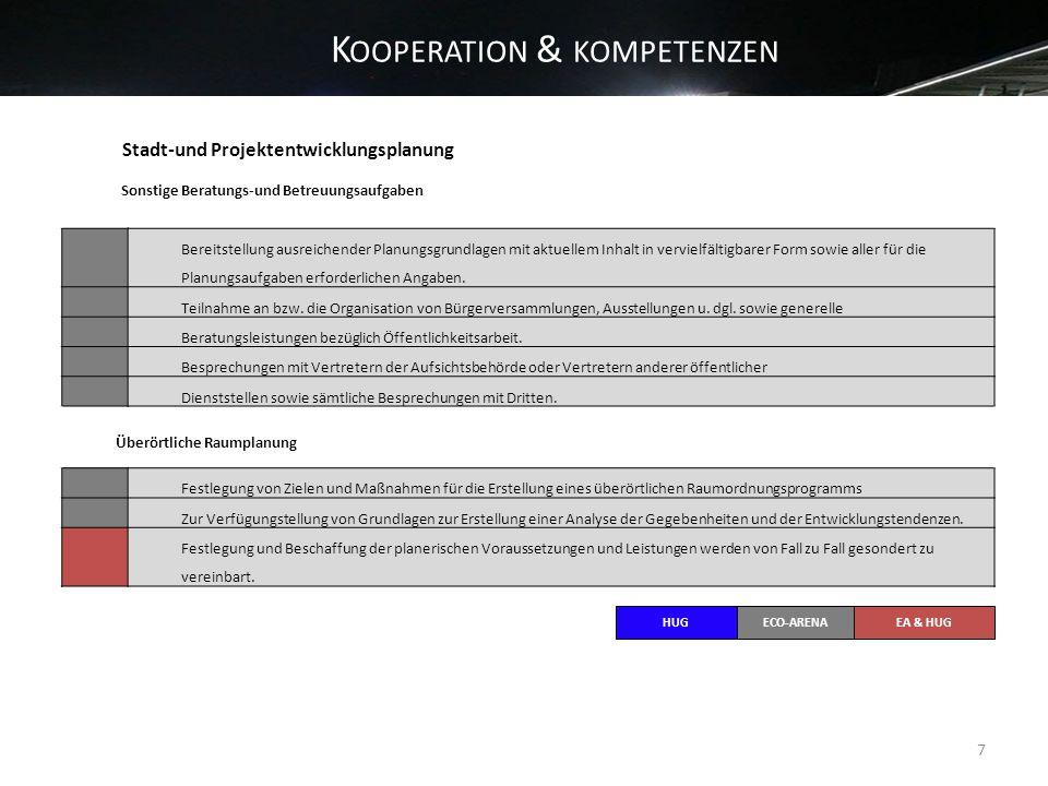 K OOPERATION & KOMPETENZEN 7 Stadt-und Projektentwicklungsplanung Sonstige Beratungs-und Betreuungsaufgaben Bereitstellung ausreichender Planungsgrund