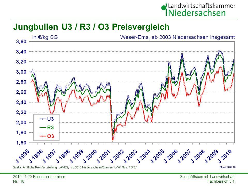 Geschäftsbereich Landwirtschaft Fachbereich 3.1 2010.01.20 Bullenmastseminar Nr.: 10 Jungbullen U3 / R3 / O3 Preisvergleich