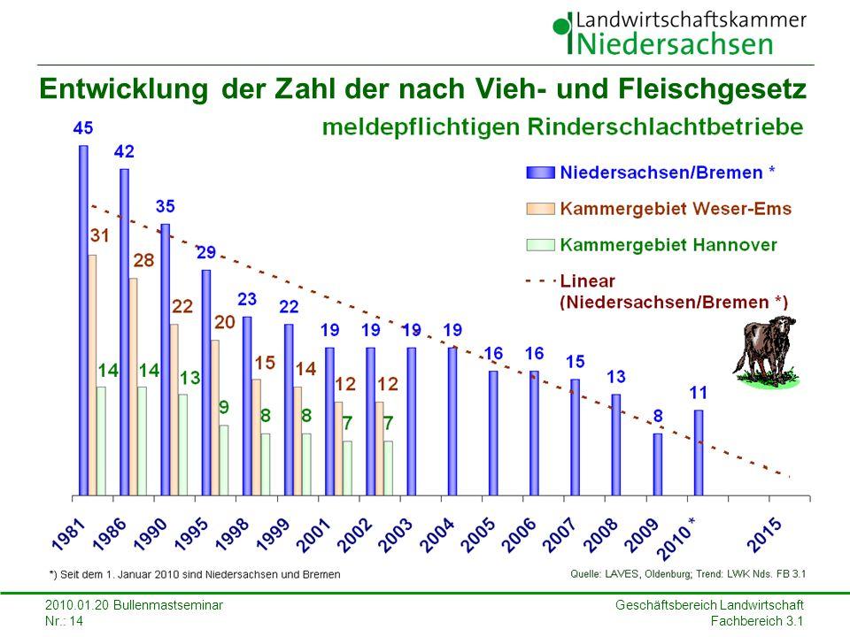 Geschäftsbereich Landwirtschaft Fachbereich 3.1 2010.01.20 Bullenmastseminar Nr.: 14 Entwicklung der Zahl der nach Vieh- und Fleischgesetz