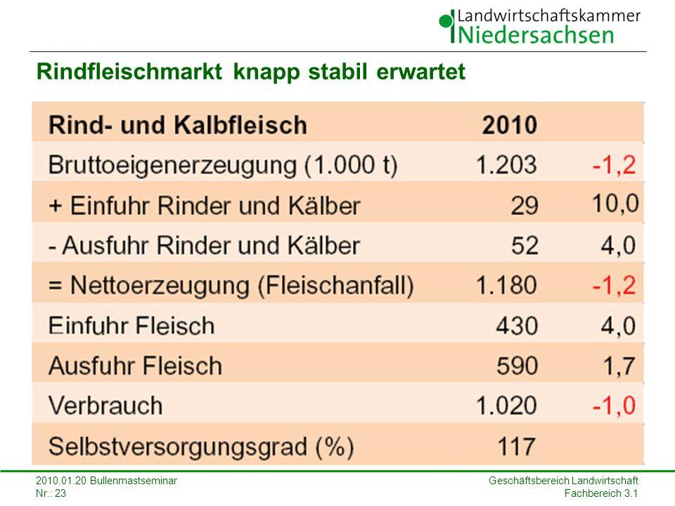 Geschäftsbereich Landwirtschaft Fachbereich 3.1 2010.01.20 Bullenmastseminar Nr.: 23 Rindfleischmarkt knapp stabil erwartet