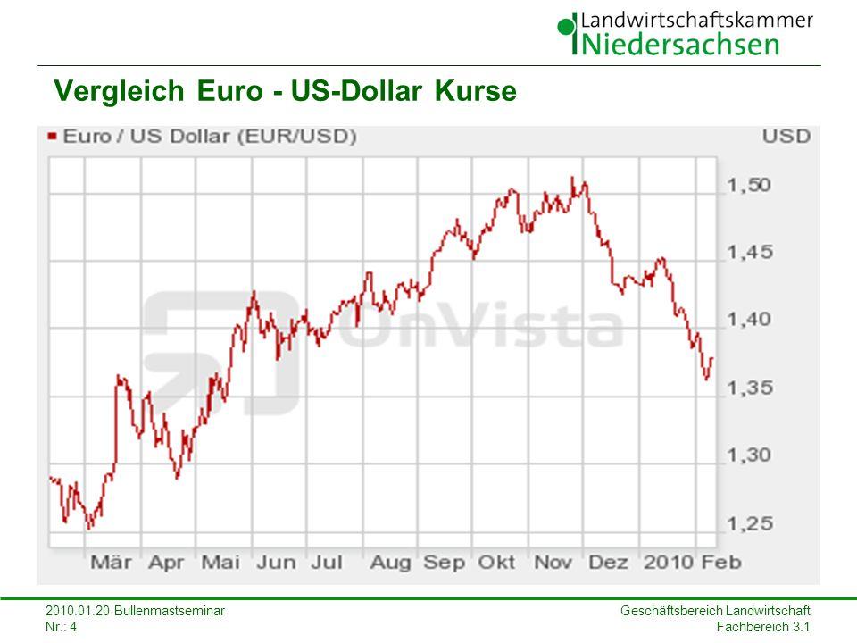 Geschäftsbereich Landwirtschaft Fachbereich 3.1 2010.01.20 Bullenmastseminar Nr.: 4 Vergleich Euro - US-Dollar Kurse